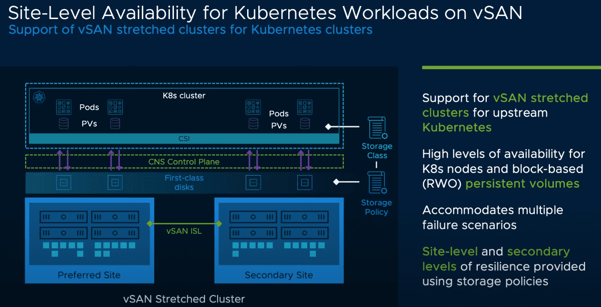 Site level availability for Kubernetes Workloads on vSAN