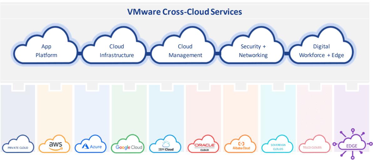 VMware Cross Cloud services
